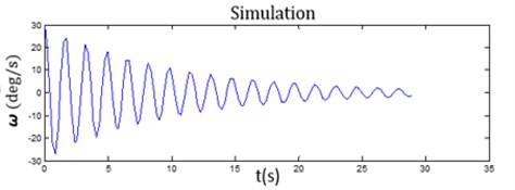 The comparison of a) the measurement data from the gyroscope and b) the simulation data