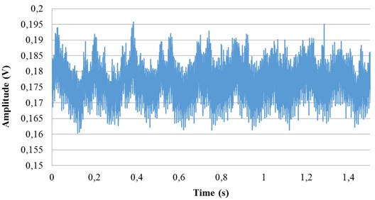 Measurement results at different frequencies