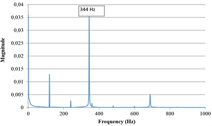 Natural frequency measurement results for three cases