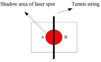 Schematic diagram of laser spot incidence on the two-quadrant light detector
