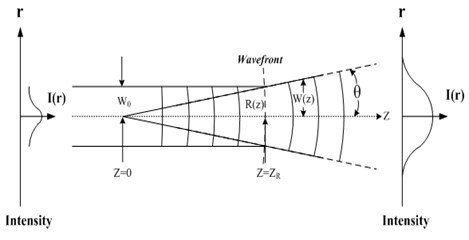 Electric field distribution characteristics  of the Gaussian beam