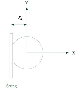Schematic diagram  of single string scanning towards the x-axis