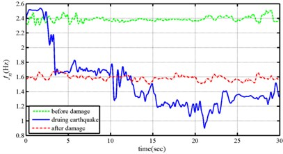 Instantaneous modal parameters identified from the responses under the Chi-Chi earthquake
