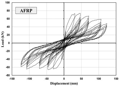 Relationship of lateral load versus displacement