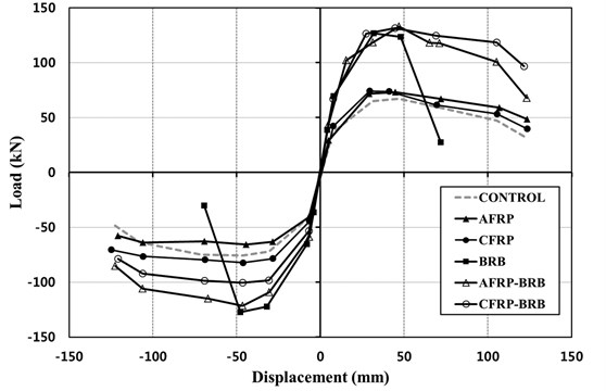 Hysteresis curves for the specimens