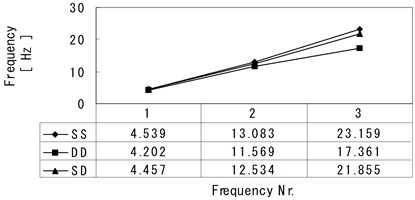 Comparison of natural frequencies of frame models