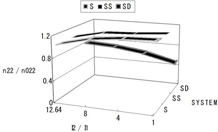 Normalized section forces at the exterior base point depending on the I2/I1 ratio  (shallow-shallow system and shallow-deep system)