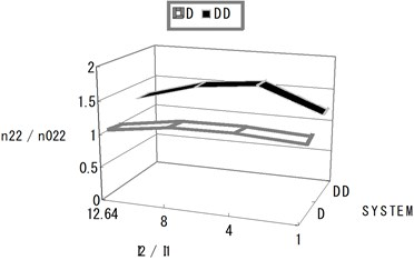 Normalized section forces at the exterior base point depending on the I2/I1ratio  (deep system and deep-deep system)