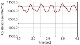 Vertical acceleration of lower torso for riding on flat road
