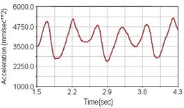 Vertical acceleration of scapula for riding on flat road