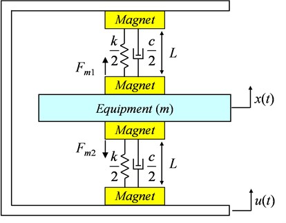 Theoretical model of the magnet-spring vibration isolator