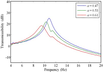 Comparison of vibration transmissibility curves for various values of α:  a) Arms=0.4mm, and b) Arms=0.8mm
