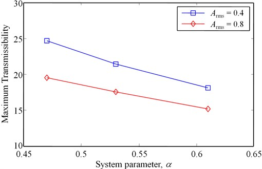 Maximum vibration transmissibility with respect to the system parameter, α