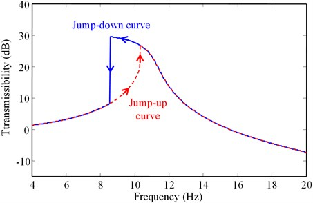 An example of the jump-up and jump-down transmissibility curves  (for α=0.47 and Arms=0.8mm)