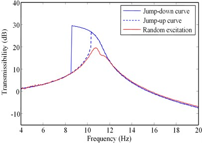 Vibration transmissibility curves for α=0.47 (L=52mm):  a) Arms=0.4mm, and b) Arms=0.8mm