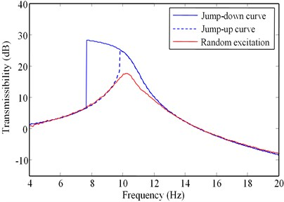Vibration transmissibility curves for α=0.53 (L=47mm):  a) Arms=0.4mm, and b) Arms=0.8mm