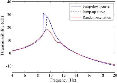 Vibration transmissibility curves for α=0.61 (L=42mm):  a) Arms=0.4mm, and b) Arms=0.8mm