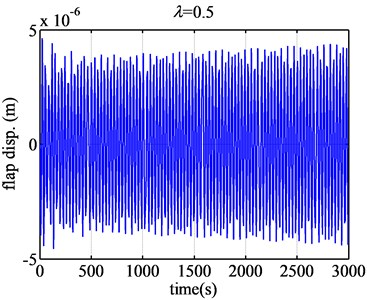 The flap displacement responses of airfoil FX77-W-153 when λ are 0.5 and 0.8