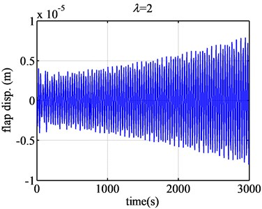The flap displacement responses of airfoil FX77-W-153 when λ are 2 and 2.6