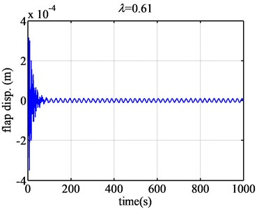 The flap displacement responses of airfoil NACA63-418 when λ are 0.61 and 0.726