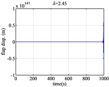The flap displacement responses of airfoil NACA63-418 when λ are 0.73 and 2.45