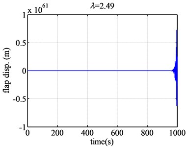 The flap displacement responses of airfoil NACA63-418 when λ are 2.49 and 2.491