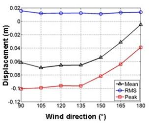 Correlation of wind pressures between typical taps