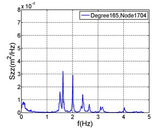 Vertical displacement spectra at feature positions