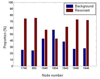 Proportion of the background and resonant components in RMS feature responses