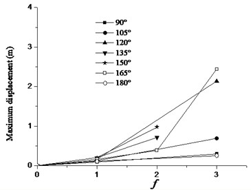 Variation in maximum displacement response with f