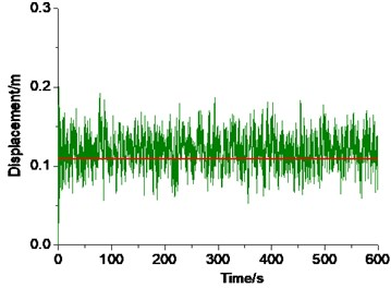 Displacement time histories of the characteristic nodes at 150°