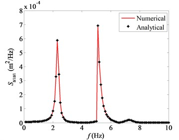 Comparison of numerical and analytical response spectra