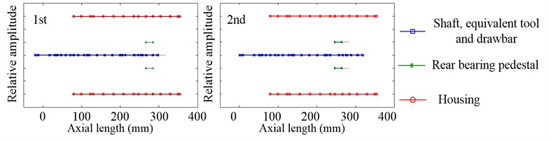 Inherent modal shapes of axial vibration in the non-working state when Fp=100N