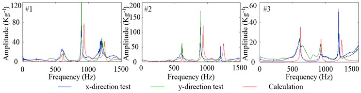 Tested and calculated FRFs of radial vibration at the equivalent tool tip,  impact from #1, #2 and #3 when Fp=100N
