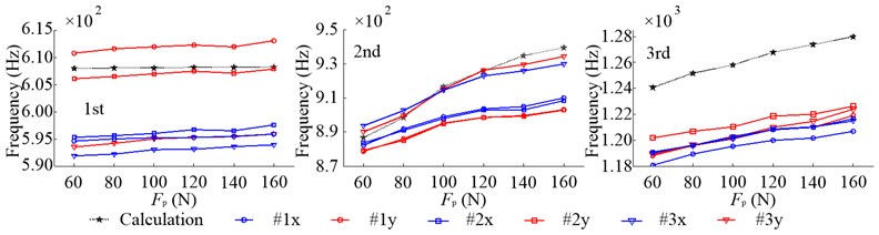Inherent frequencies of radial vibration in the non-working state due to the change of Fp
