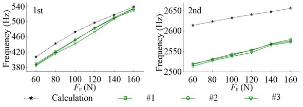 Inherent frequencies of axial vibration in the non-working state due to the change of Fp