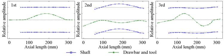 Inherent modal shapes of radial vibration in the working state when12000rpm and Fpm=100N