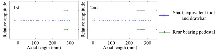 Inherent modal shapes of axial vibration in the working state when 12000rpm and Fpm=100N