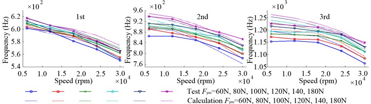 Inherent frequencies of radial vibration in the working state with different Fpm  due to the change of speed