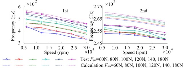 Inherent frequencies of axial vibration in the working state with different Fpm  due to the change of speed