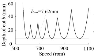 a) Predicted stability lobes without speed effect when Fpm=100N,  b) bmax due to the change of Fpm