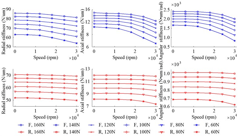 Stiffness of bearings with different Fp due to the change of speed