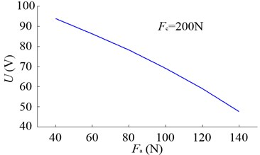 a) Relationship between Fa and U, b) effects of Fp on δ1, δ2 and δ3