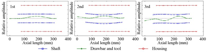 Inherent modal shapes of radial vibration in the non-working state when Fp=100N