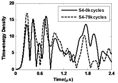 Time-energy density for sensor 3 and sensor 4 and 0 kcycles and 79 kcycles