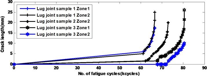 Measured crack lengths for lug joint samples