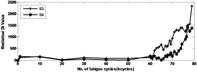 Statistical damage index of log joint sample 3 for sensor 3 and sensor 4