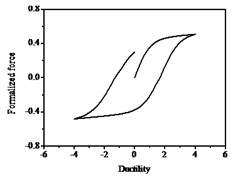 Hysteresis curves variation with parameters β and γ
