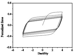 Hysteresis curves variation with strength degradation parameter δν