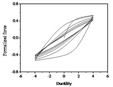 Hysteresis curves variation with stiffness degradation parameters δη